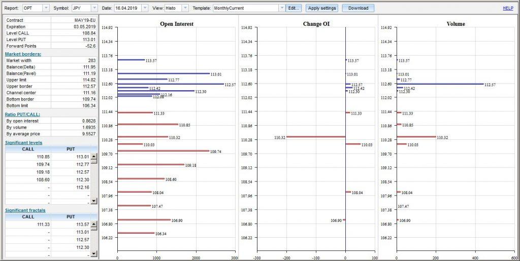 Опционные уровни USD/JPY